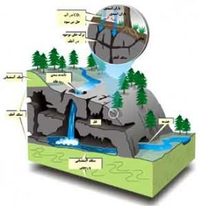 دانلود پروژه آب های زیر زمین